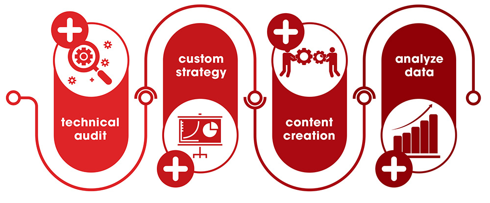 Designed image with technical audit, custom strategy, content creation, and analyze data on it